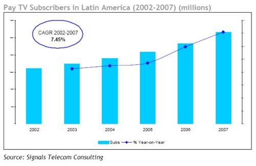 Graph-_Latin_America_Pay_TV.jpg
